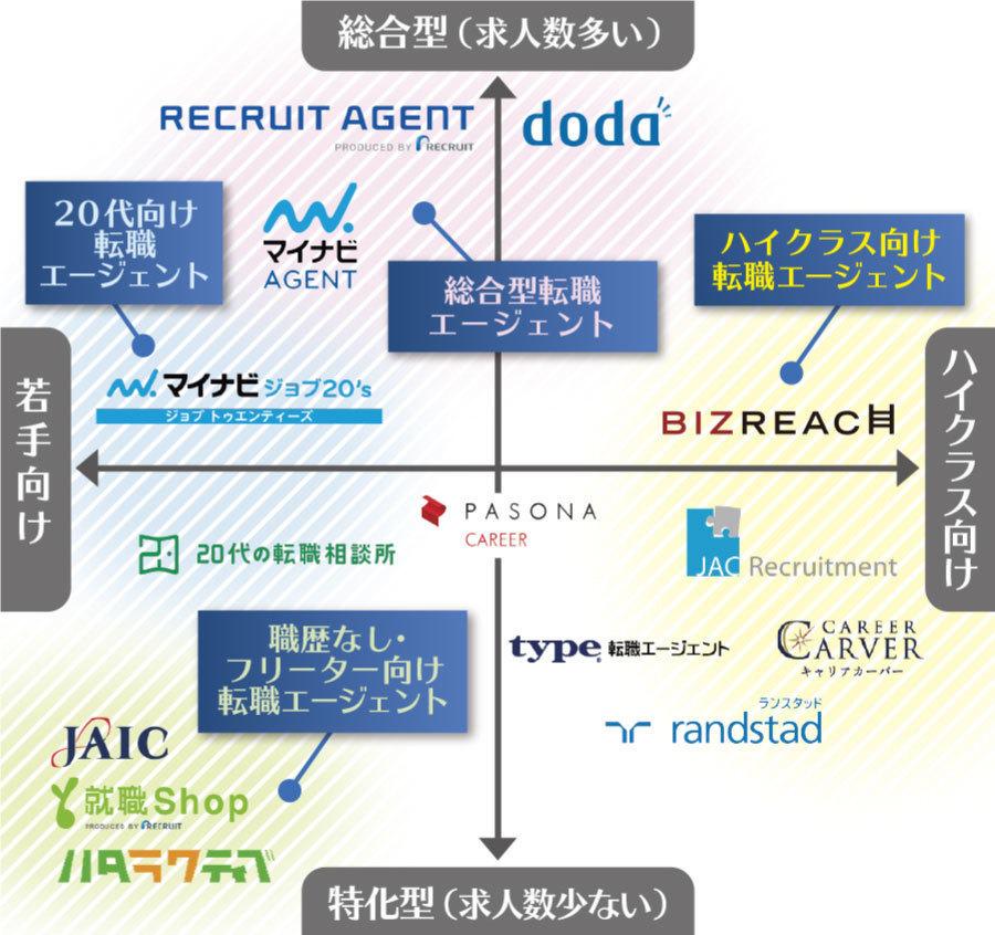 tenshoku-agent-map.jpg
